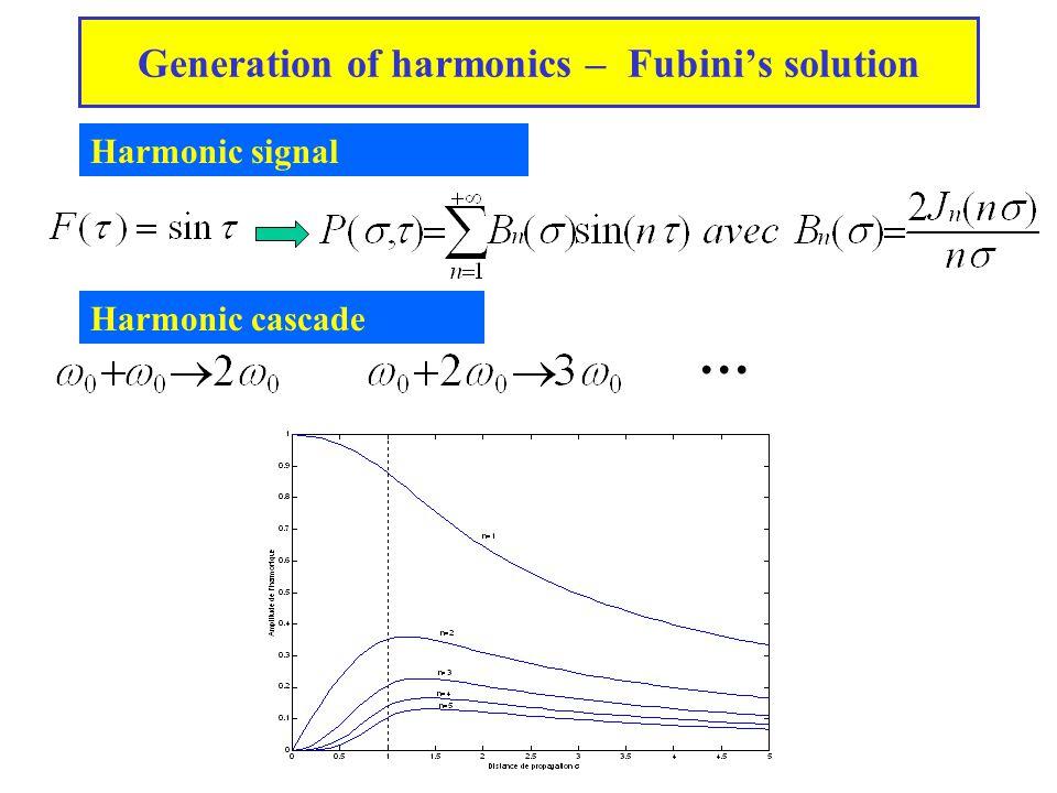 Weak shock theory Weak formulation of Burgers' equation Weak shock theory Shock at time