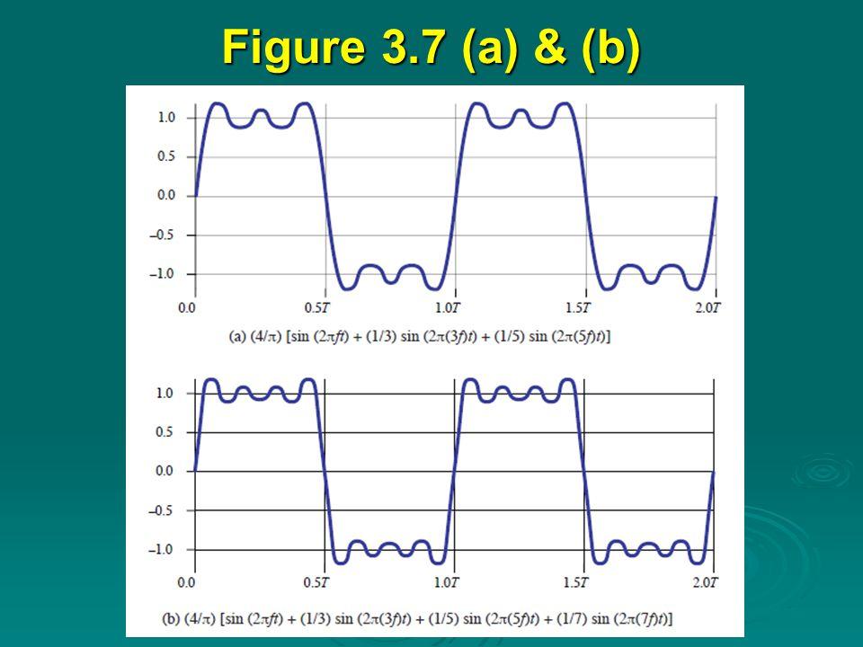 Figure 3.7 (a) & (b)