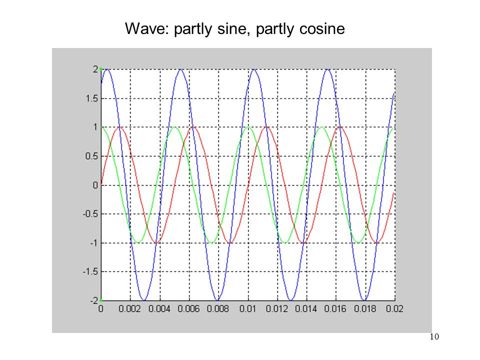 10 Wave: partly sine, partly cosine