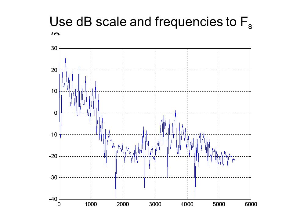 20 Use dB scale and frequencies to F s /2