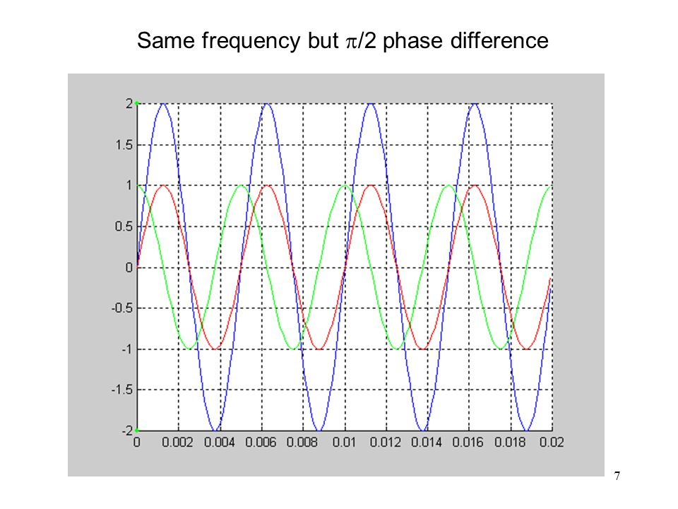 7 Same frequency but  /2 phase difference