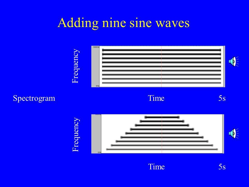 100-Hz fundamental Complex Wave Waveform Amplitude against time Spectrum Amplitude against frequency Time (s) 00.05 -1.7 5.0 0 1 500 amp frequency 1 100 amp frequency500