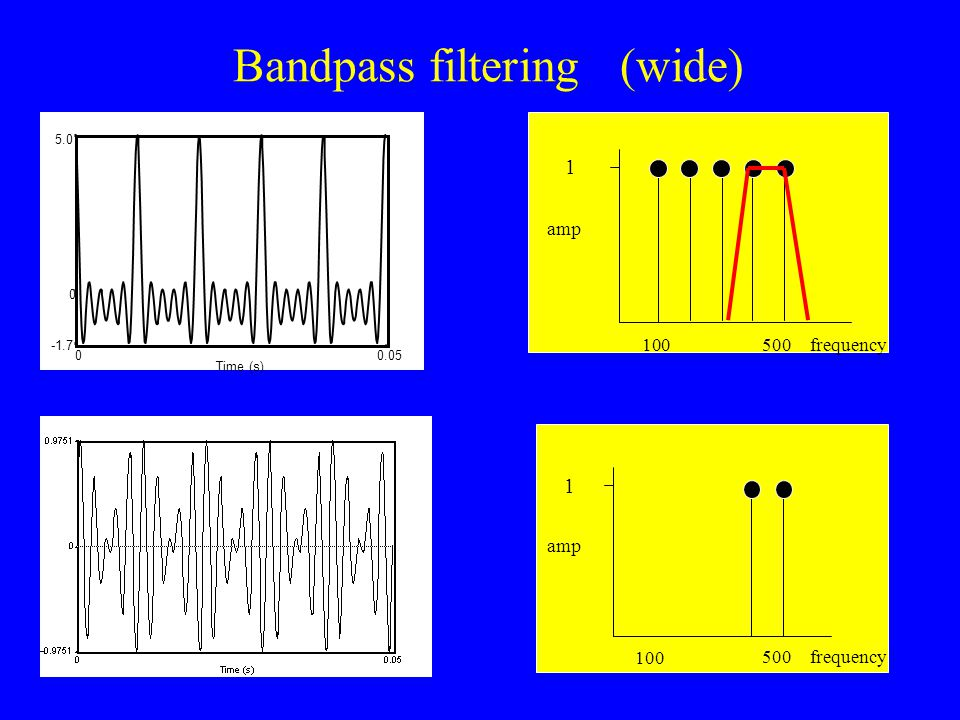 Bandpass filtering (narrow) Time (s) 00.05 -1.7 5.0 0 1 500 amp frequency 1 100 amp frequency500 Time (s) 0 0.05 0 1 50 0 amp frequency 1 100 amp frequency500