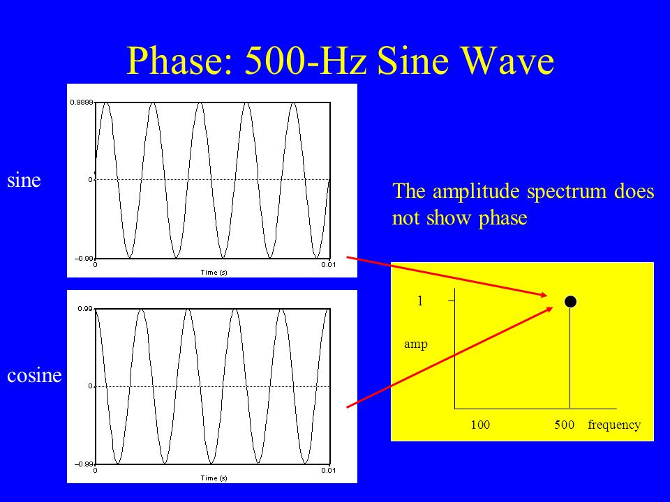 Amplitude: 500-Hz Sine Wave Spectrum Amplitude against frequency 1 500 amp frequency 1 100 amp frequency500 Time (s) 0 0.05 0 Time (s) 0 0.05 0