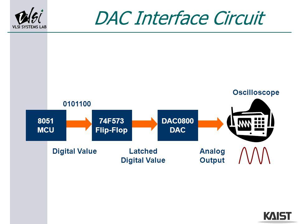 DAC Interface Circuit Digital ValueLatched Digital Value Analog Output DAC0800 DAC 74F573 Flip-Flop 8051 MCU Oscilloscope 0101100