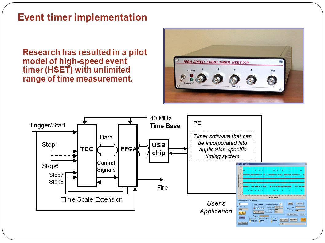 There are noticeable non-linearity errors in the beginning of time interval range caused mainly by cross-talk between input channels.