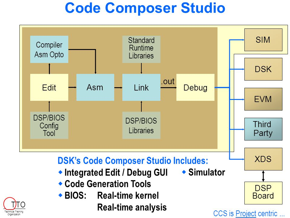 Code Composer Studio SIM  Simulator DSK's Code Composer Studio Includes:  Integrated Edit / Debug GUI Edit DSK EVM Third Party  BIOS:Real-time kernel Real-time analysis DSP/BIOS Libraries DSP/BIOS Config Tool Debug  Code Generation Tools Compiler Asm Opto Asm Standard Runtime Libraries.out Link XDS DSP Board CCS is Project centric...
