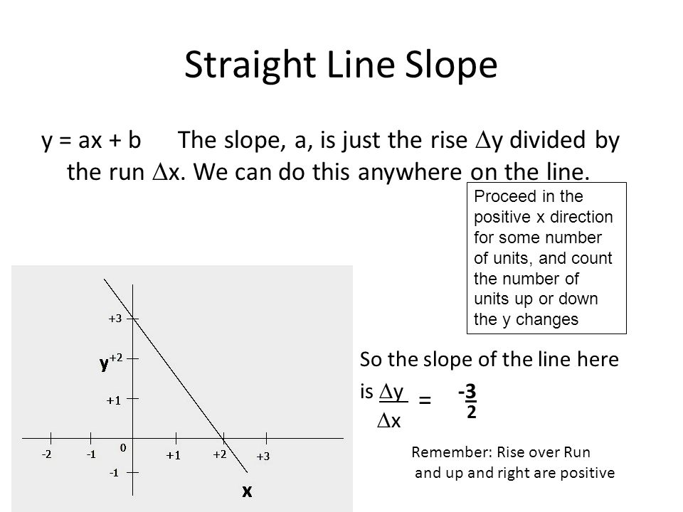 Straight Line Slope y = ax + b The slope, a, is just the rise  y divided by the run  x.