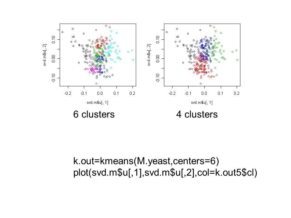 6 clusters 4 clusters k.out=kmeans(M.yeast,centers=6) plot(svd.m$u[,1],svd.m$u[,2],col=k.out5$cl)