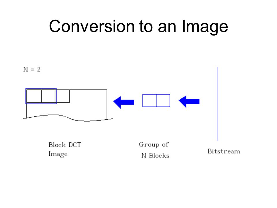 Conversion to an Image