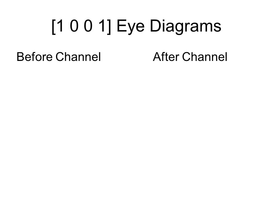 [1 0 0 1] Eye Diagrams Before Channel After Channel