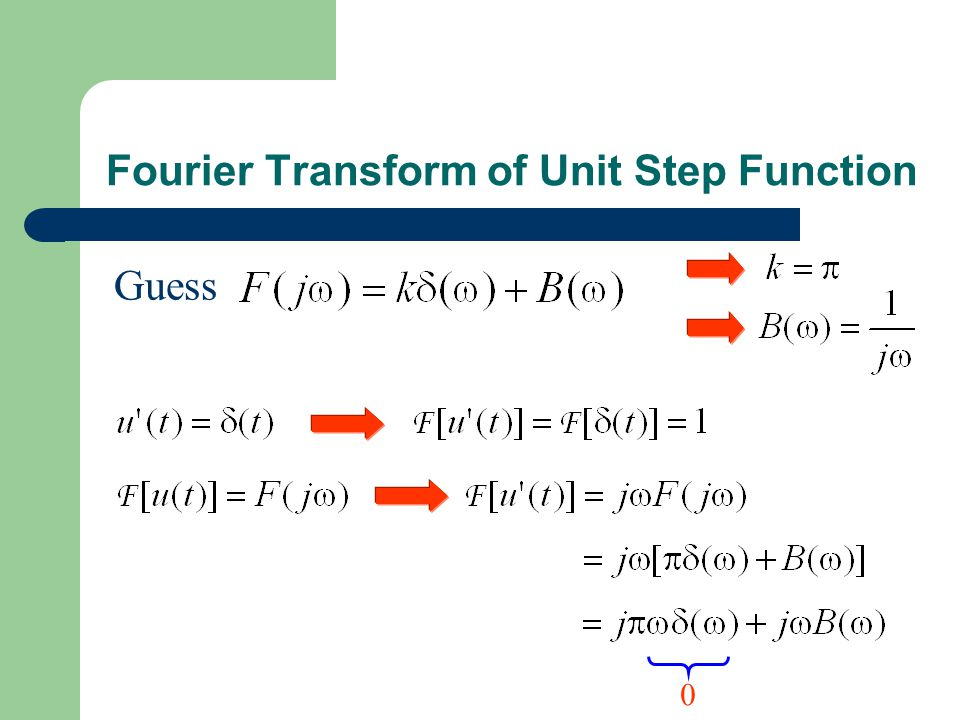 Fourier Transform of Unit Step Function Guess 0