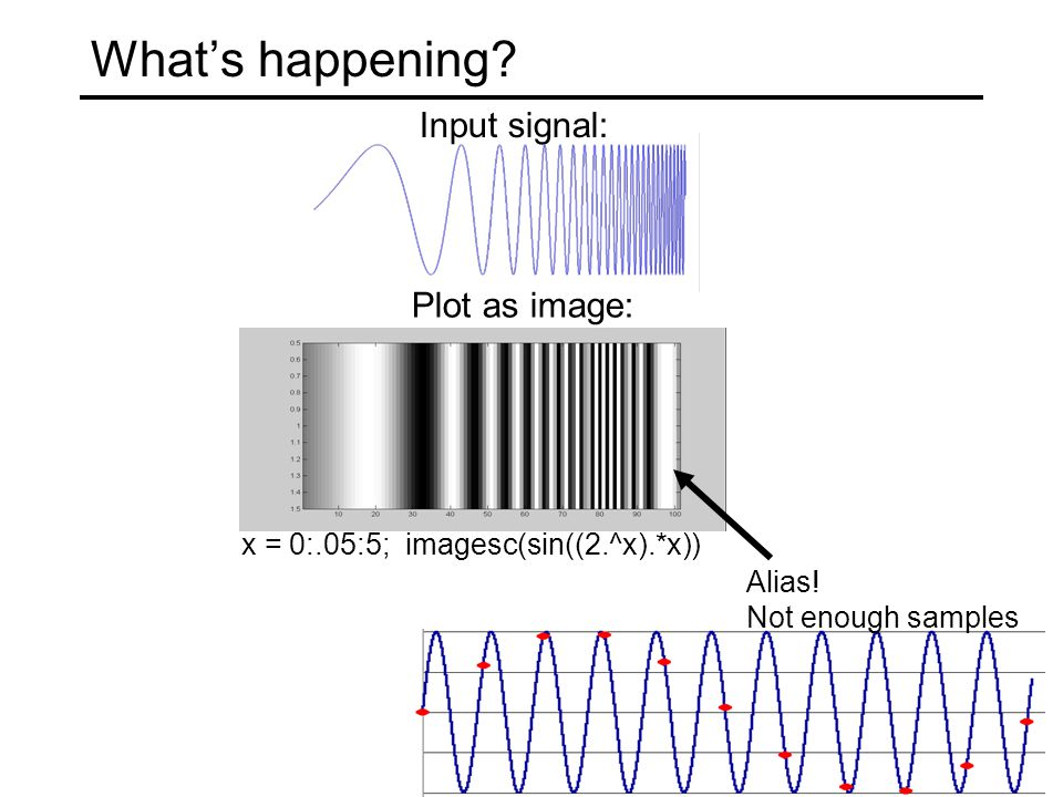 What's happening. Input signal: x = 0:.05:5; imagesc(sin((2.^x).*x)) Plot as image: Alias.