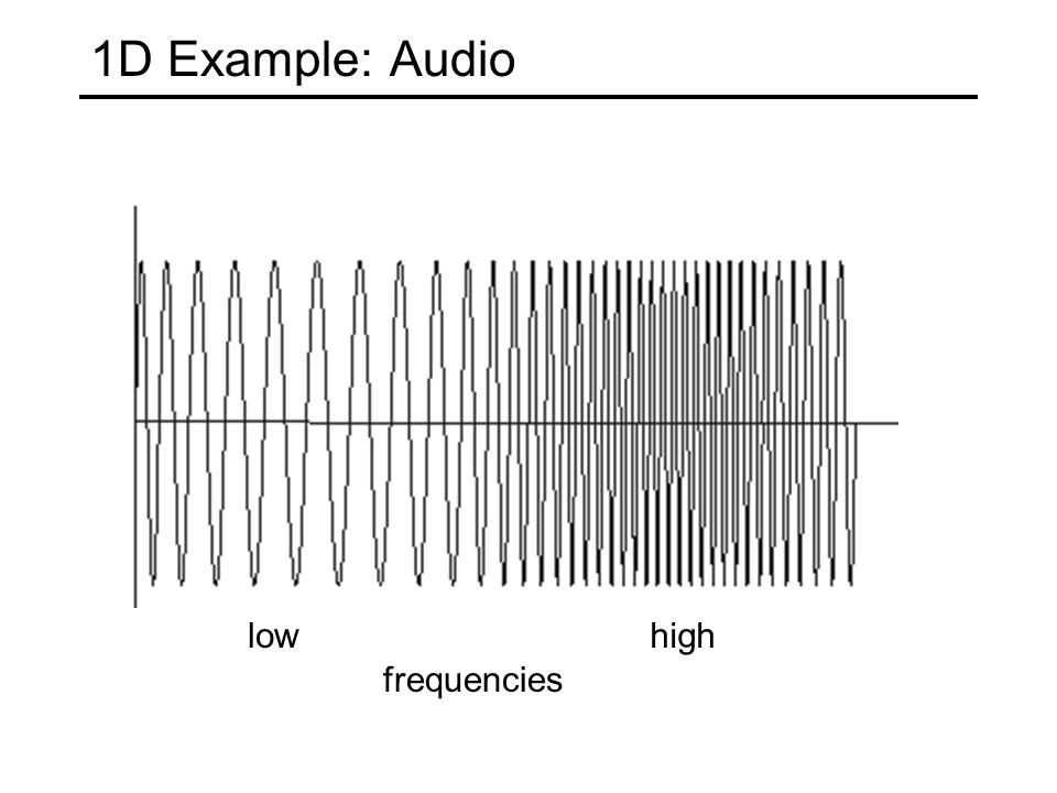 1D Example: Audio lowhigh frequencies