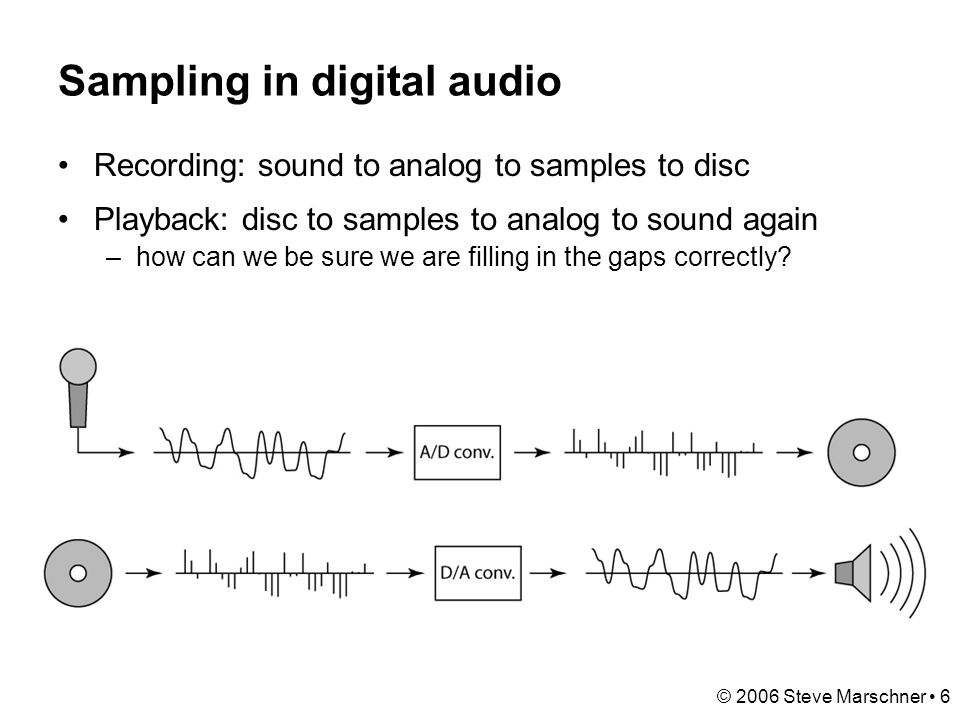 © 2006 Steve Marschner 6 Sampling in digital audio Recording: sound to analog to samples to disc Playback: disc to samples to analog to sound again –how can we be sure we are filling in the gaps correctly?