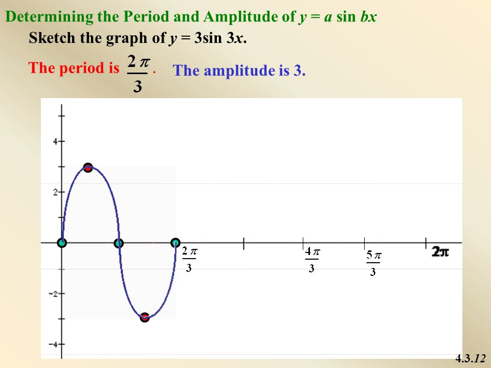 4.3.13 Writing the Equation of the Periodic Function Amplitude = 2 Period  b = 2 Therefore, the equation as a function of sine is y = 2sin 2x.