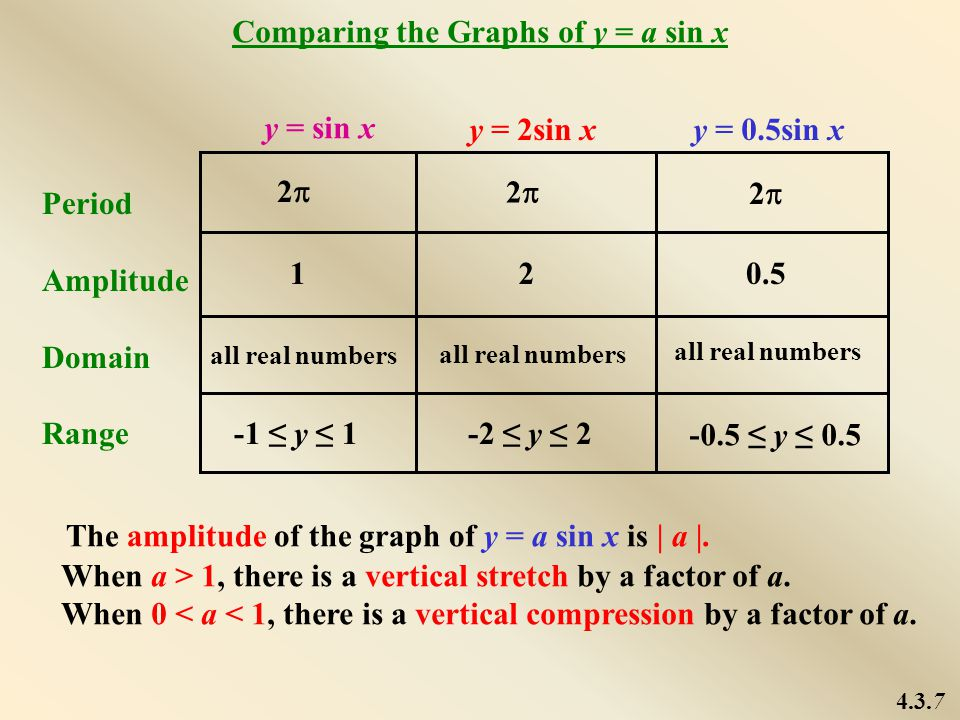 Period Amplitude Domain Range y = sin x y = 2sin xy = 0.5sin x 22 22 22 120.5 all real numbers -1 ≤ y ≤ 1-2 ≤ y ≤ 2 -0.5 ≤ y ≤ 0.5 Comparing the