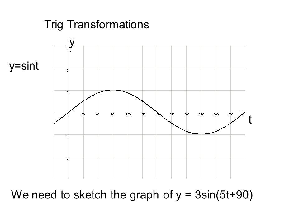 Trig Transformations y=sint t y Crosses x axis at 0, 180, 360, 540 period = 360