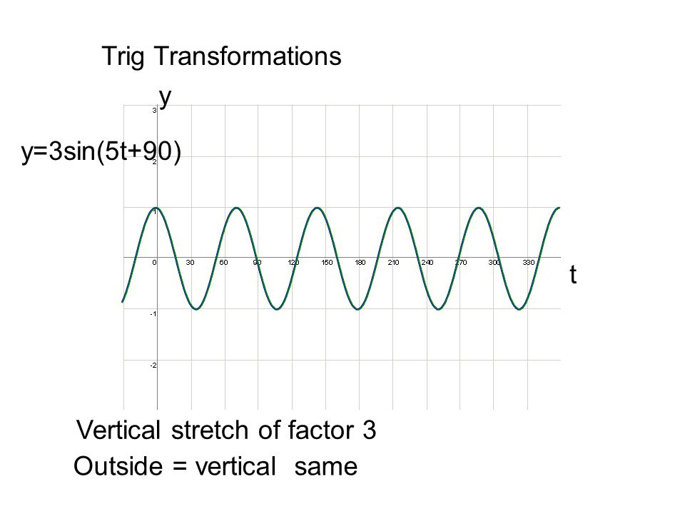 Finding the equation from a graph Y= 2sin(2t – 90 ) + 4 As the sin graph has been translated to the RIGHT then  = –90