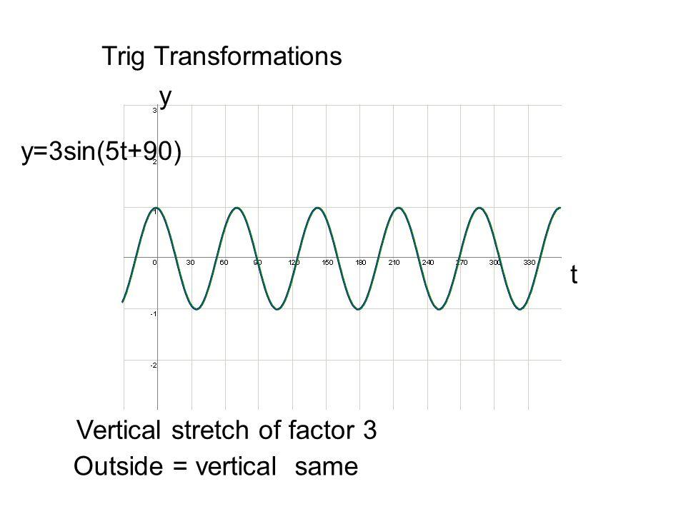 Trig Transformations y=3sin(5t+90)+2 t y Vertical translation of +2 Outside = vertical same +2