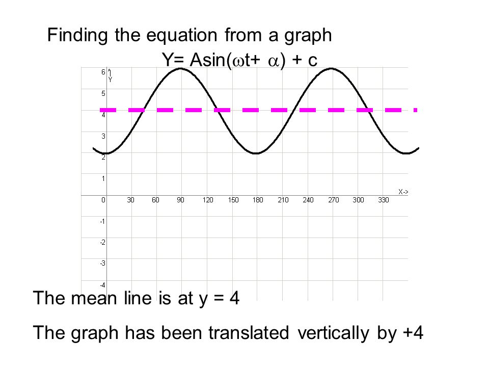 Finding the equation from a graph The graph has been translated vertically by +4 So c = 4 Y= Asin(  t+  ) + 4