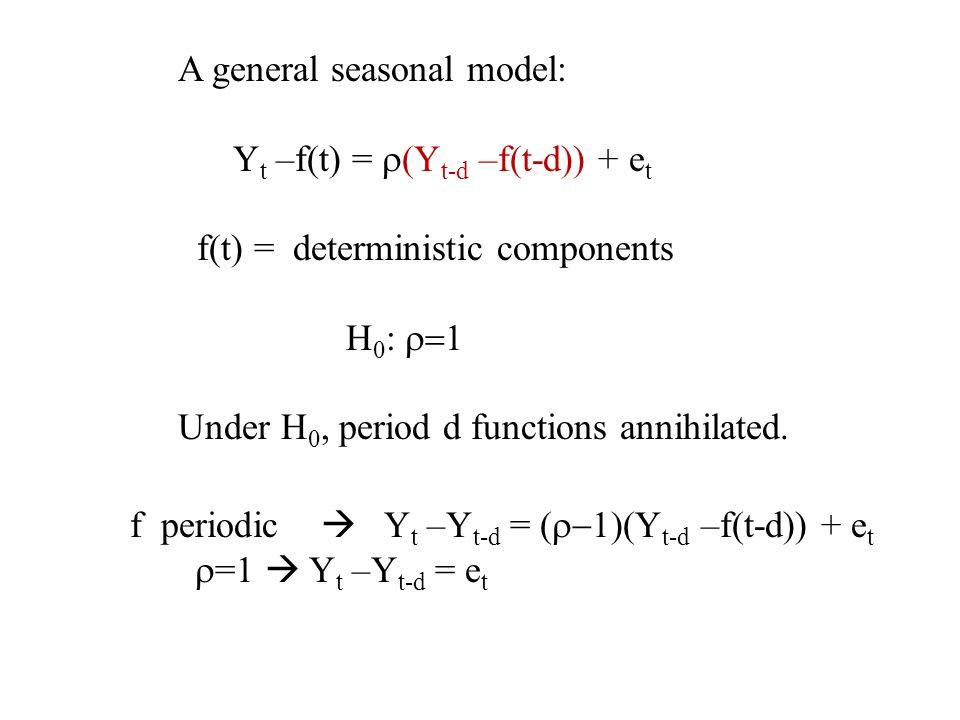 Weekly natural gas data – seasonal dummy variable forecast
