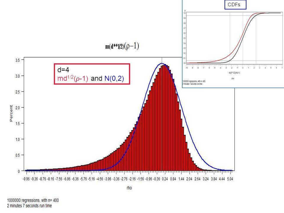 d=4  and N(0,1) -1.645 0 1.645 CDFs (SAS)