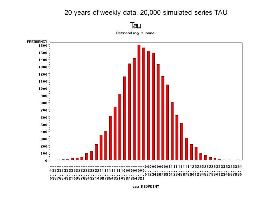 Simulation Evidence - Detrending m= 20, d =4, 6, 12, 24, 52, 96, 168, 365 96 quarter hours/day, 168 hours/week Detrending: – None – Constant, linear,