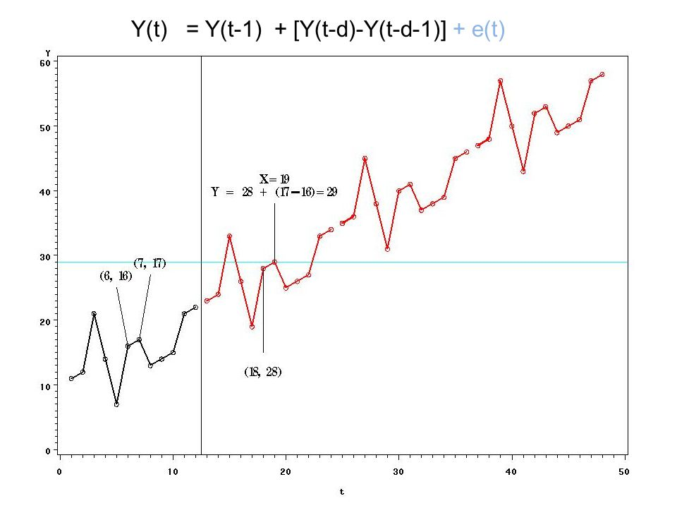 1. Regression with Time Series Errors Y(t) = a + bt + seasonal effects + Z(t), Z(t) a stationary time series Seasonal effects: Sinusoids, Seasonal dum