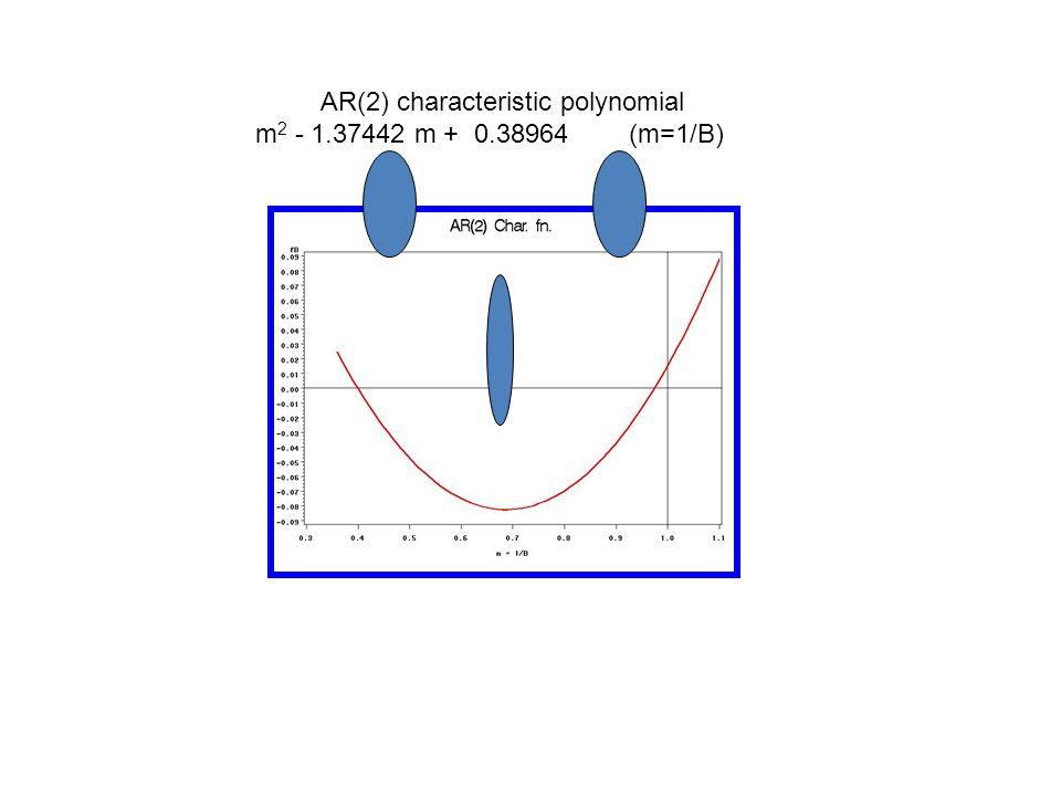 Lack of fit? Box-Ljung test on residuals Autocorrelation Check of Residuals To Chi- Pr > Lag Square DF ChiSq -------------Autocorrelations------------