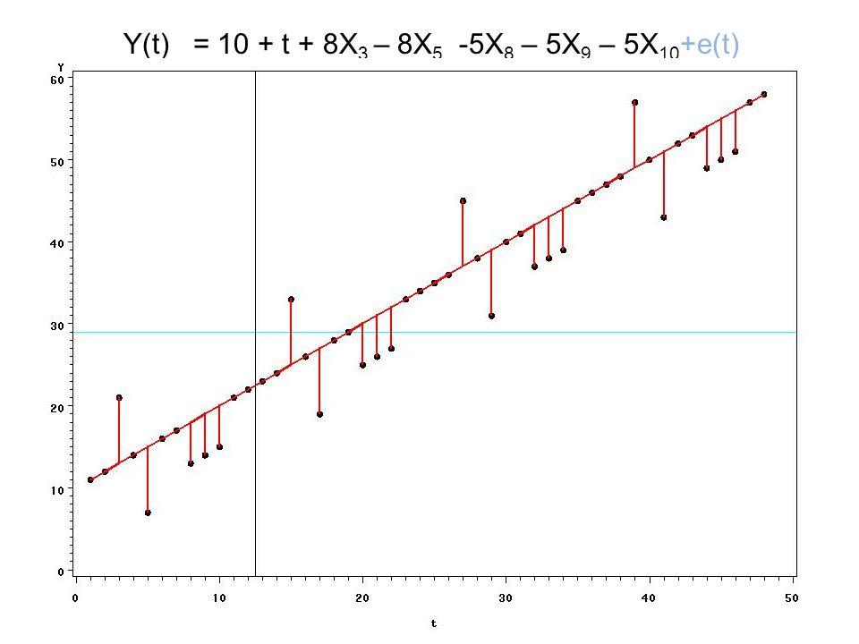Y(t) = Y(t-1) + [Y(t-d)-Y(t-d-1)] + e(t)