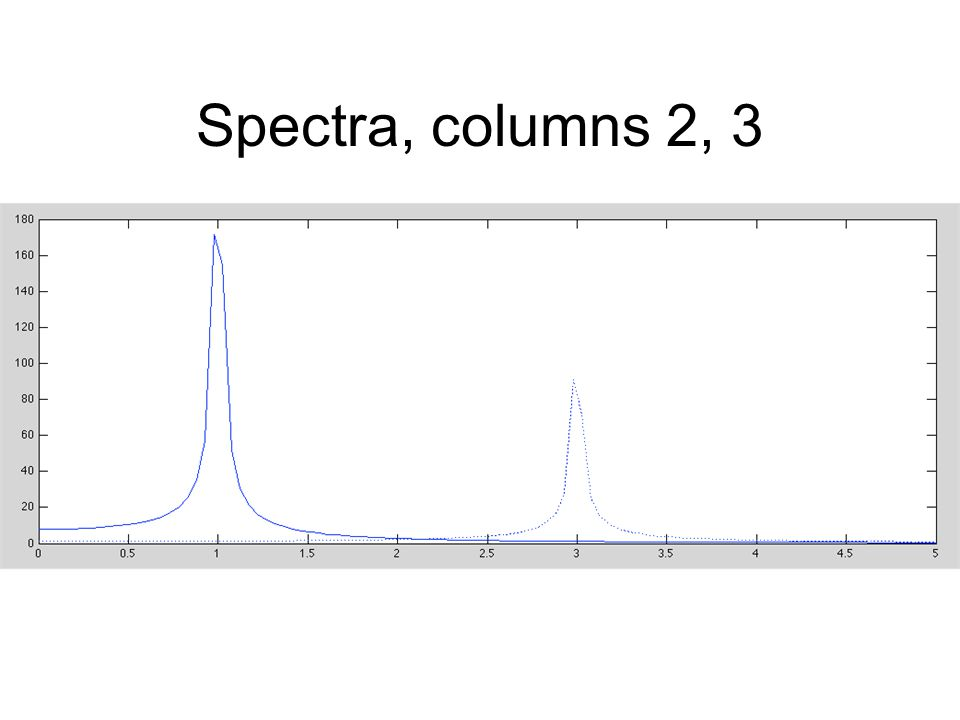 Spectra, columns 2, 3