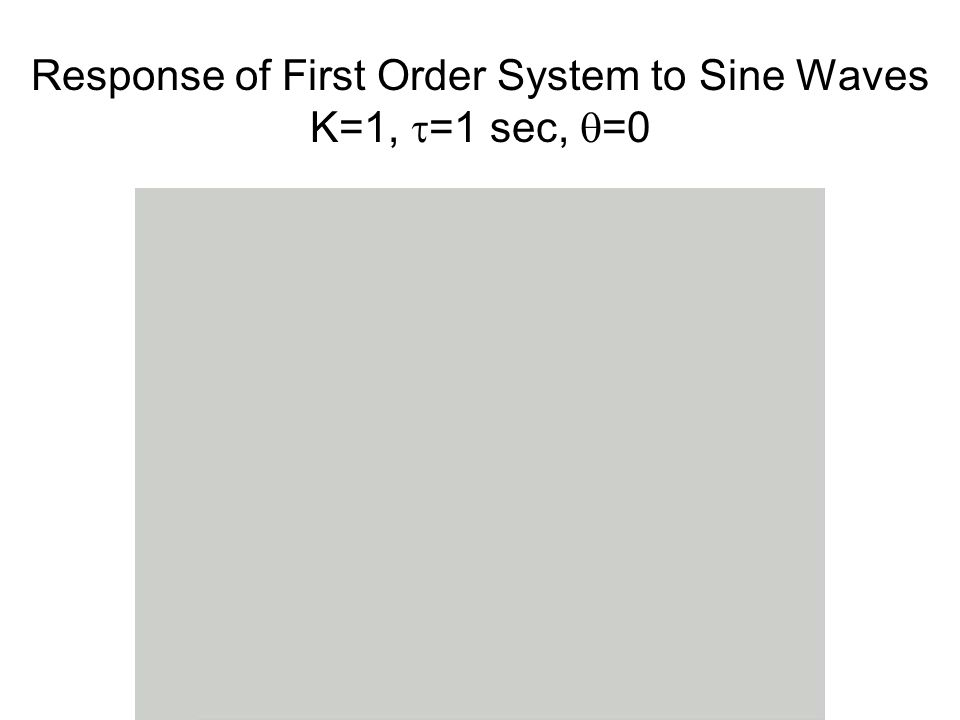 Response of First Order System to Sine Waves K=1,  =1 sec,  =0
