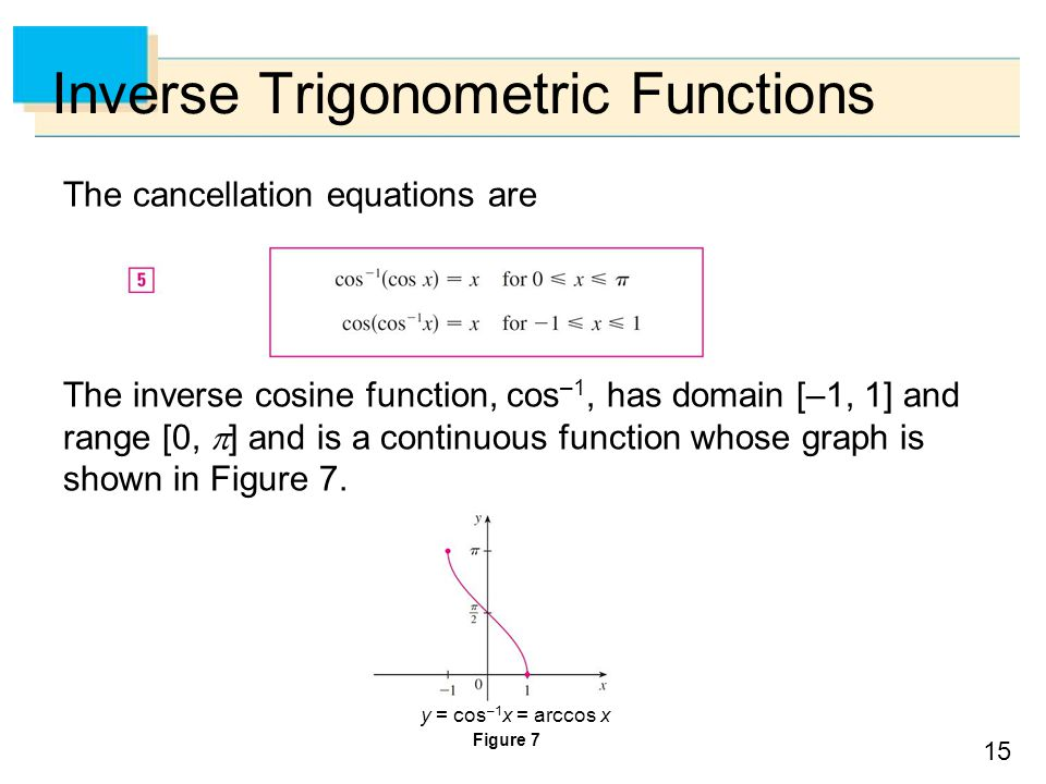15 Inverse Trigonometric Functions The cancellation equations are The inverse cosine function, cos –1, has domain [–1, 1] and range [0,  ] and is a continuous function whose graph is shown in Figure 7.