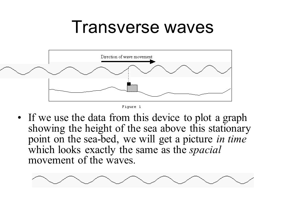 Transverse waves If we use the data from this device to plot a graph showing the height of the sea above this stationary point on the sea-bed, we will get a picture in time which looks exactly the same as the spacial movement of the waves.