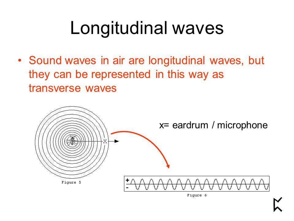 Longitudinal waves Sound waves in air are longitudinal waves, but they can be represented in this way as transverse waves x= eardrum / microphone