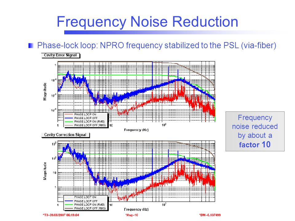 Frequency Noise Reduction Frequency noise reduced by about a factor 10 Phase-lock loop: NPRO frequency stabilized to the PSL (via-fiber)