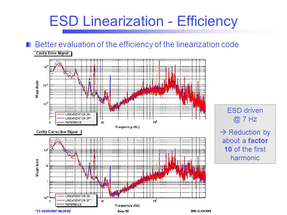 ESD Linearization - Efficiency ESD driven @ 7 Hz  Reduction by about a factor 10 of the first harmonic Better evaluation of the efficiency of the lin