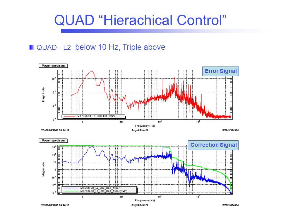 """QUAD """"Hierachical Control"""" QUAD - L2 below 10 Hz, Triple above Correction Signal Error Signal"""