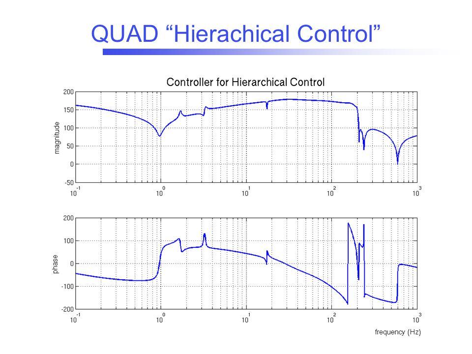 QUAD Hierachical Control