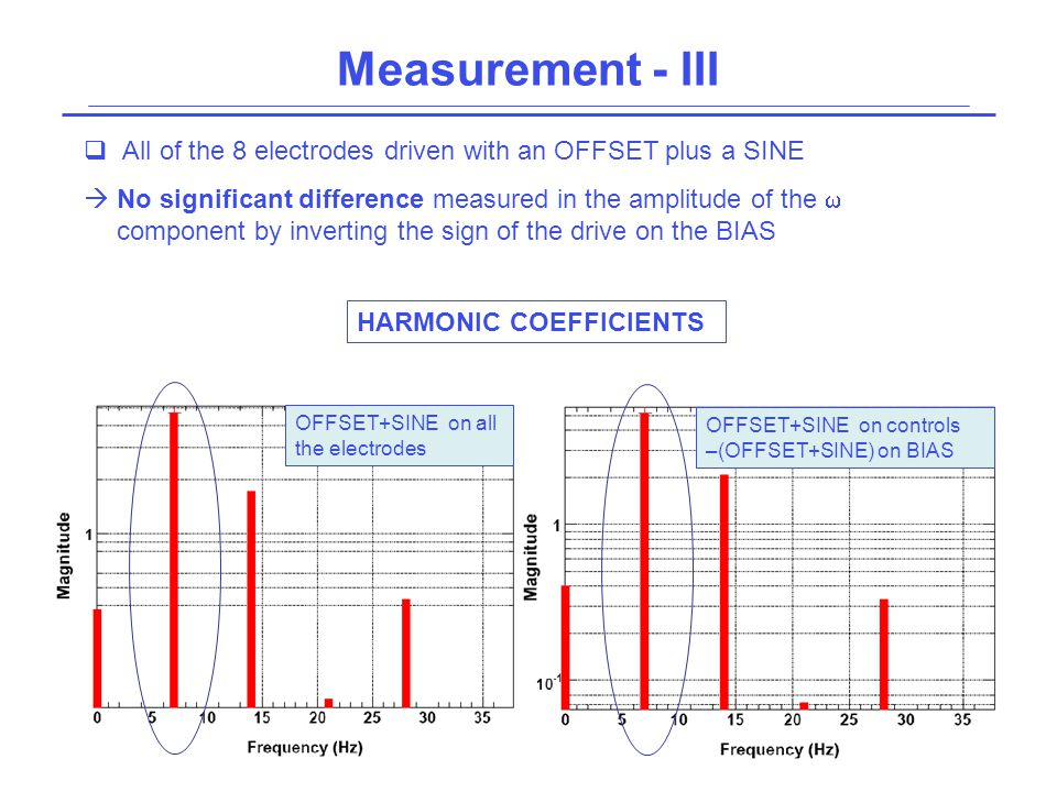 Measurement - III  All of the 8 electrodes driven with an OFFSET plus a SINE  No significant difference measured in the amplitude of the  component by inverting the sign of the drive on the BIAS OFFSET+SINE on controls –(OFFSET+SINE) on BIAS HARMONIC COEFFICIENTS OFFSET+SINE on all the electrodes