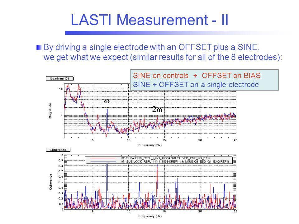 LASTI Measurement - II   SINE on controls + OFFSET on BIAS SINE + OFFSET on a single electrode By driving a single electrode with an OFFSET plus a