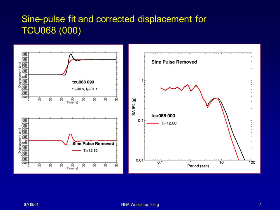 07/19/04NGA Workshop: Fling8 Sine-pulse fit and corrected displacement for TCU068 (090)