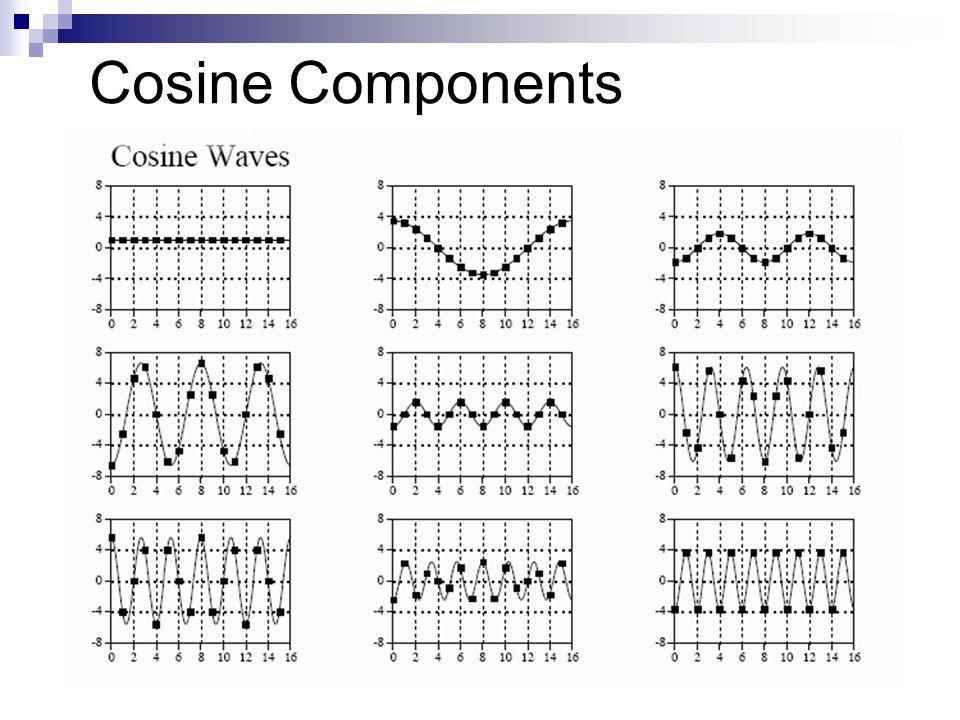 Cosine Components