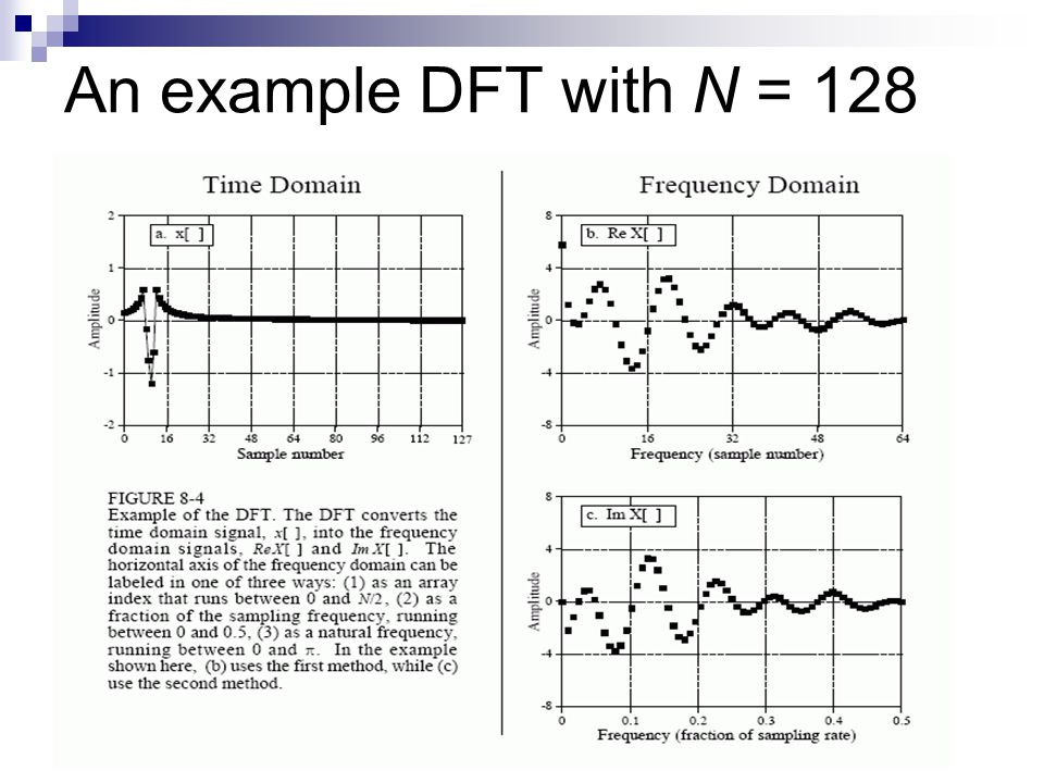 An example DFT with N = 128