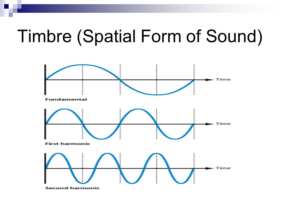 Timbre (Spatial Form of Sound)