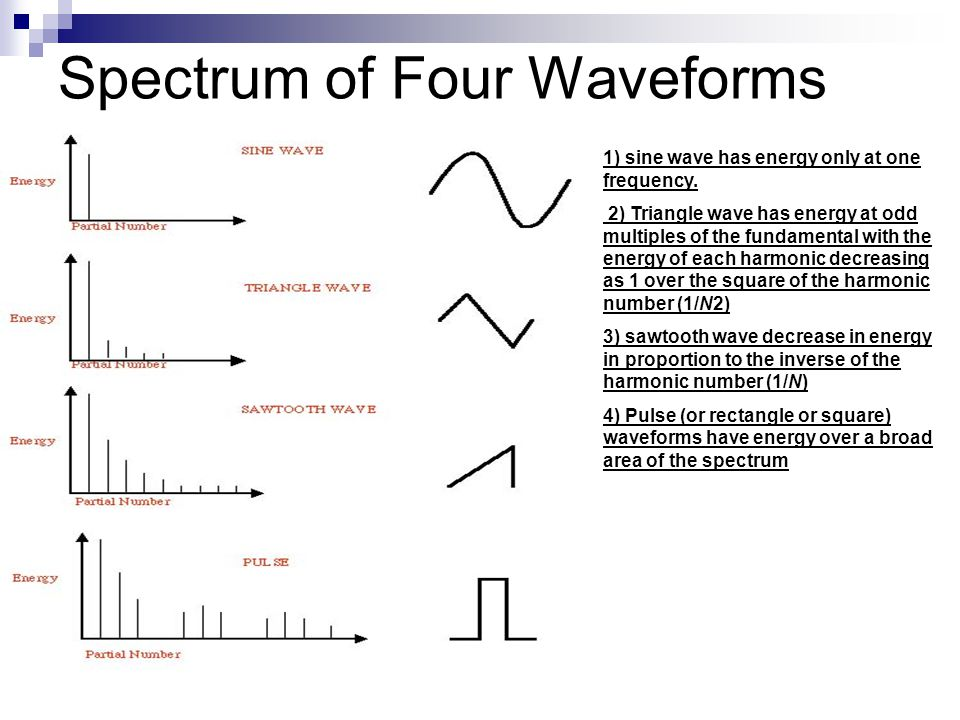 Spectrum of Four Waveforms 1) sine wave has energy only at one frequency. 2) Triangle wave has energy at odd multiples of the fundamental with the ene