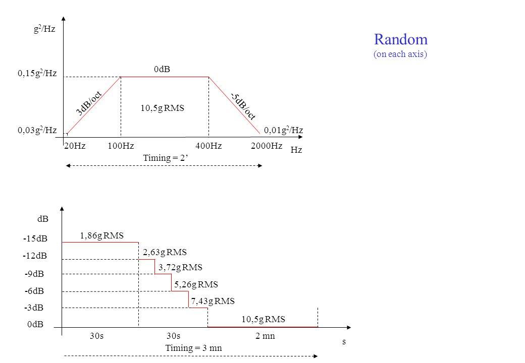 -15dB -12dB -9dB -6dB -3dB 0dB s dB 30s Timing = 3 mn 1,86g RMS 10,5g RMS 2 mn 2,63g RMS 3,72g RMS 5,26g RMS 7,43g RMS Hz g 2 /Hz 0,15g 2 /Hz 100Hz400Hz Timing = 2' 20Hz 0,03g 2 /Hz 2000Hz 0dB 3dB/oct -5dB/oct 10,5g RMS 0,01g 2 /Hz Random (on each axis)