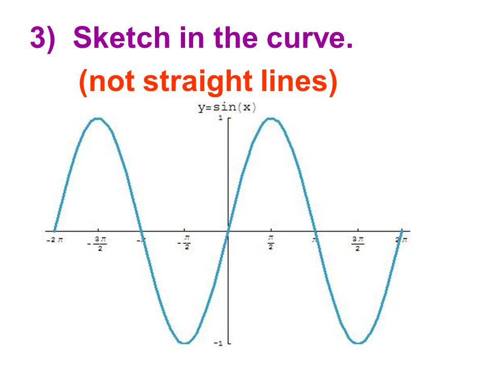 4.5 2) Put these values on the coordinate plane using the angle measures on the x axis and the sine value on the y axis.
