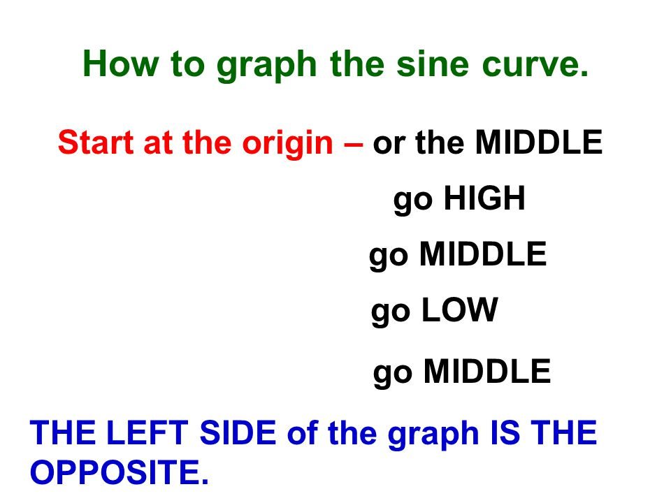 4) The curve oscillates between ____ and ____. What is the range of the sine curve.